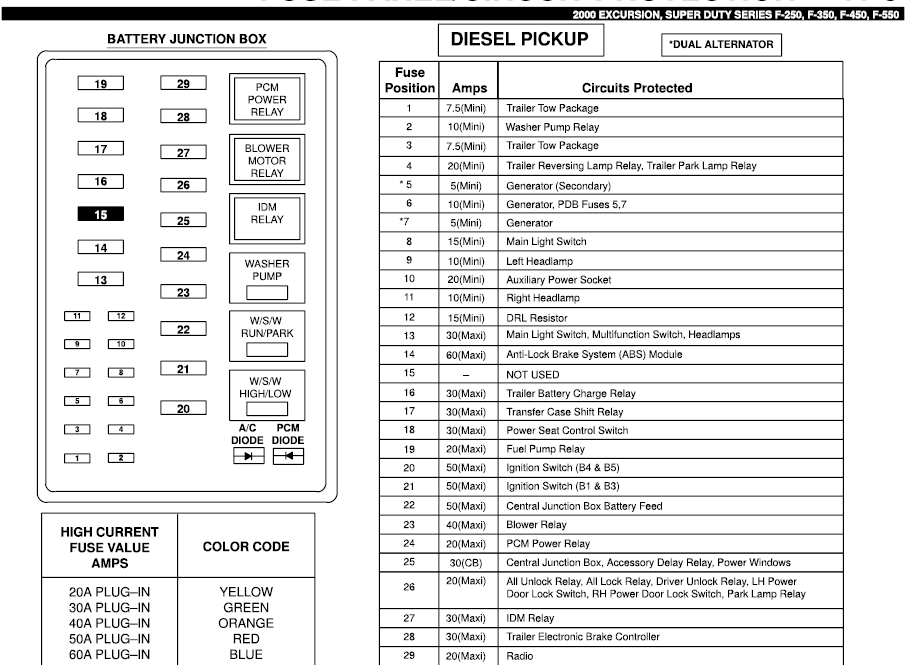 2001 F250 Fuse Diagram | Wiring Diagram F Super Duty Fuse Diagram on