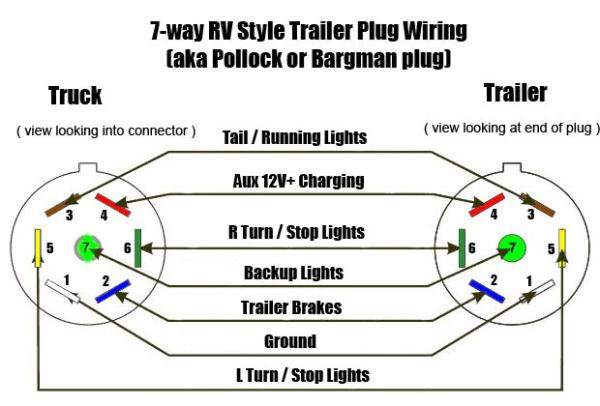 Trailer.7.way.RV.Style.Trailer.Plug.Wiring.Pollock.Bargman.Plug 600x406 headache rack wiring diagram headache rack brake lights \u2022 45 63 74 91 headache rack wiring harness at bakdesigns.co
